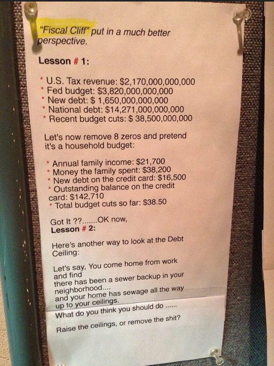 """Fiscal Cliff"" put in a much better perspective."